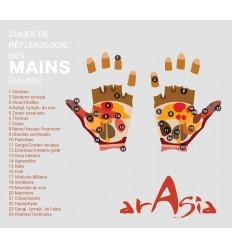 Carte Réflexologie Paume des Mains Arasia