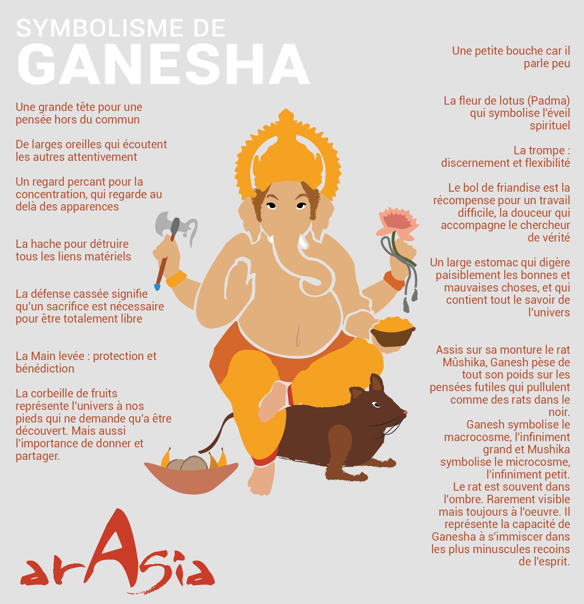 Ganesh Trompe A Droite inde archives - page 2 sur 2 - arasia