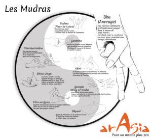 mudras améliorent l'harmonie corps-esprit-univers