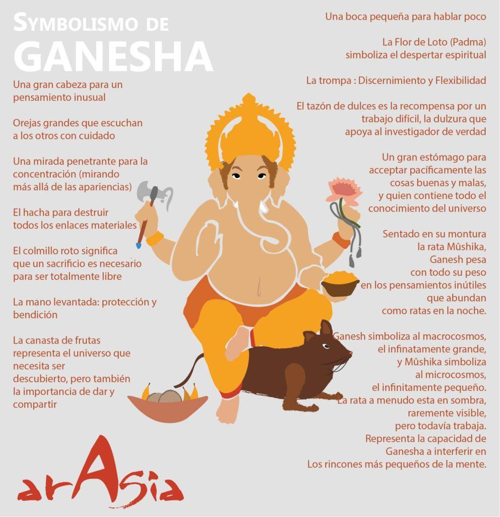 Ganesh representa la unión entre los mundos divino y humano. Su cuerpo es el de un hombre, su cabeza es la de un elefante. Su montura, Mushaka, es una rata diminuta