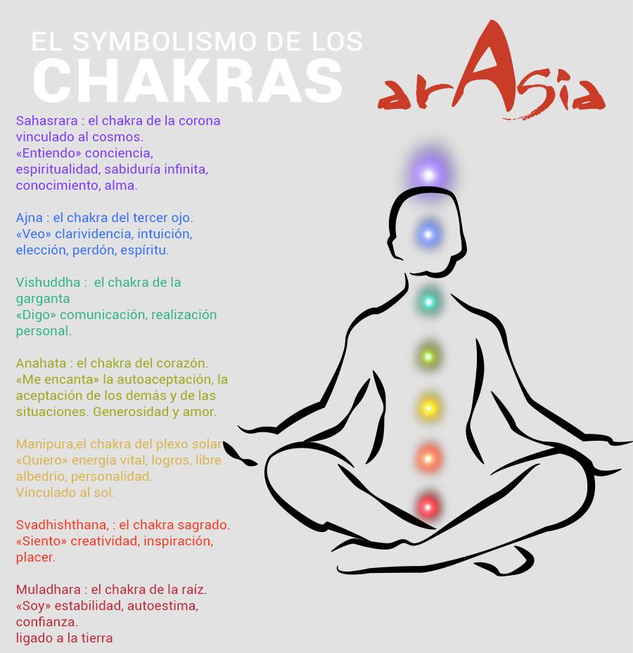 Symbolismo de los chakras