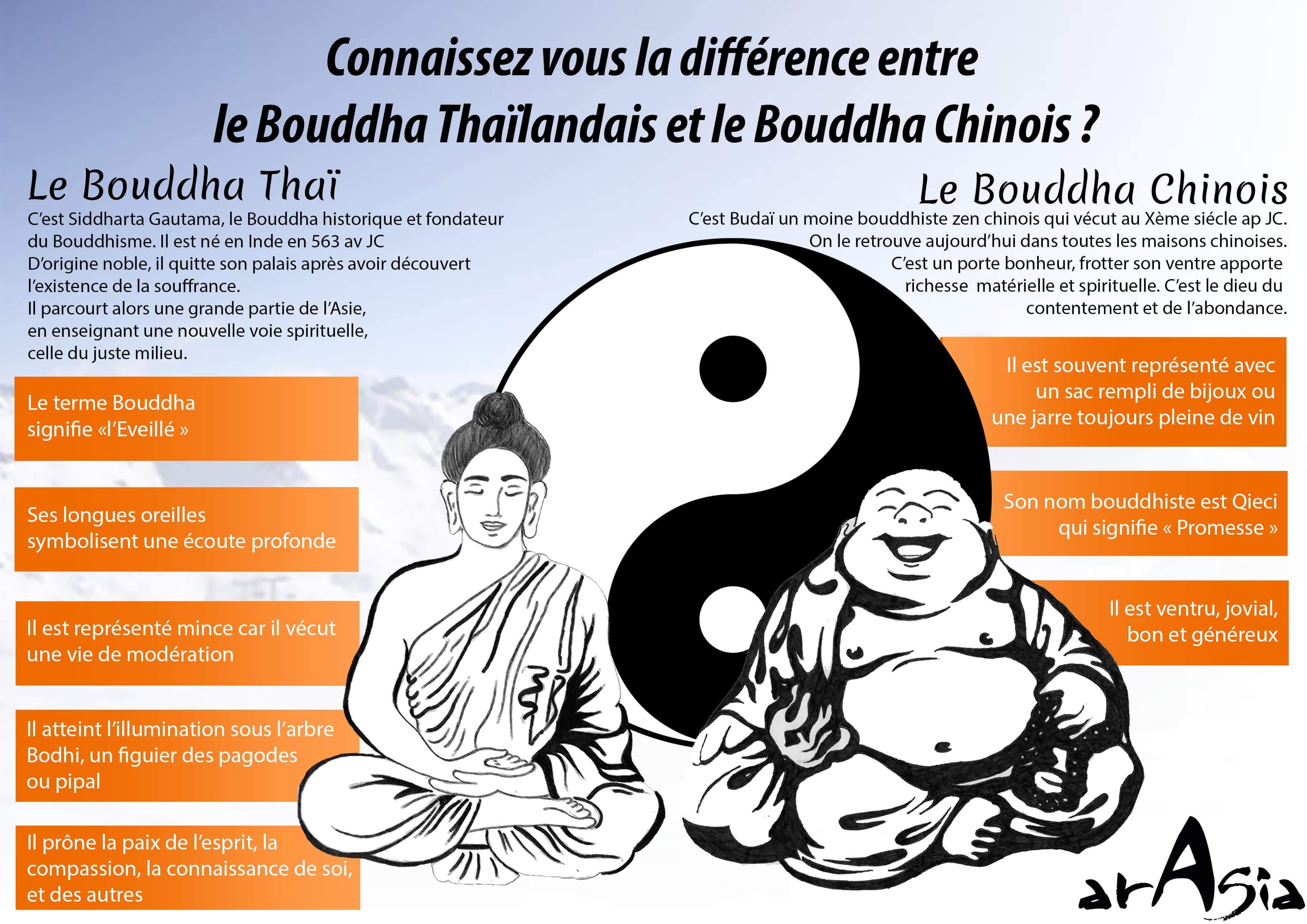 bouddha thaï chinois
